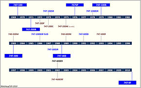 Airplane Picture - Boeing 747 deliveries timeline