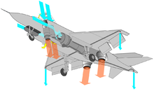 Airplane Picture - A diagram showing the lift forces on a Yak-38 in VTOL mode
