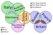 A graphic depiction of the state of international relations in pre-WWI Europe. Italy joined the Triple Entente in April 1915